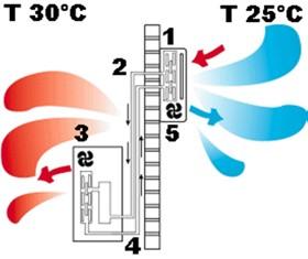 Ar Condicionado - Ciclo de Arrefecimento